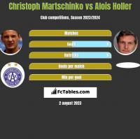 Christoph Martschinko vs Alois Holler h2h player stats