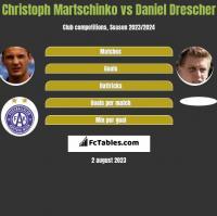 Christoph Martschinko vs Daniel Drescher h2h player stats