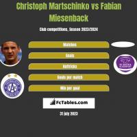 Christoph Martschinko vs Fabian Miesenback h2h player stats