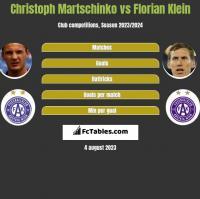 Christoph Martschinko vs Florian Klein h2h player stats