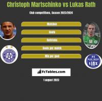 Christoph Martschinko vs Lukas Rath h2h player stats