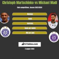 Christoph Martschinko vs Michael Madl h2h player stats