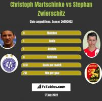 Christoph Martschinko vs Stephan Zwierschitz h2h player stats
