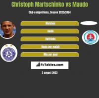 Christoph Martschinko vs Maudo h2h player stats