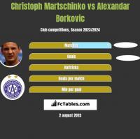 Christoph Martschinko vs Alexandar Borkovic h2h player stats