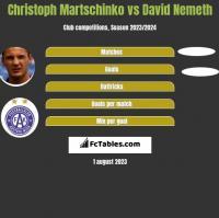 Christoph Martschinko vs David Nemeth h2h player stats