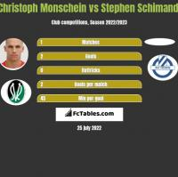 Christoph Monschein vs Stephen Schimandl h2h player stats