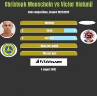 Christoph Monschein vs Victor Olatunji h2h player stats