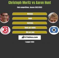 Christoph Moritz vs Aaron Hunt h2h player stats