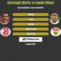Christoph Moritz vs Daniel Didavi h2h player stats