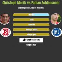 Christoph Moritz vs Fabian Schleusener h2h player stats