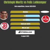 Christoph Moritz vs Felix Lohkemper h2h player stats