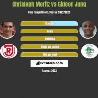 Christoph Moritz vs Gideon Jung h2h player stats