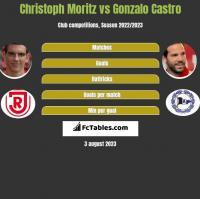 Christoph Moritz vs Gonzalo Castro h2h player stats
