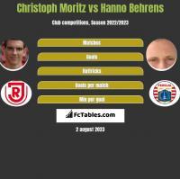 Christoph Moritz vs Hanno Behrens h2h player stats