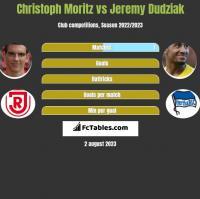 Christoph Moritz vs Jeremy Dudziak h2h player stats