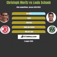 Christoph Moritz vs Louis Schaub h2h player stats