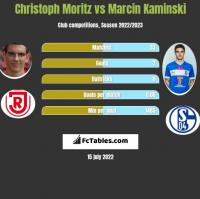 Christoph Moritz vs Marcin Kaminski h2h player stats