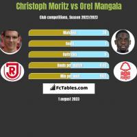 Christoph Moritz vs Orel Mangala h2h player stats