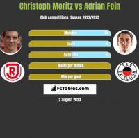 Christoph Moritz vs Adrian Fein h2h player stats