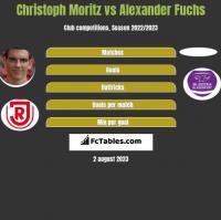 Christoph Moritz vs Alexander Fuchs h2h player stats