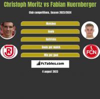 Christoph Moritz vs Fabian Nuernberger h2h player stats