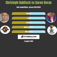 Christoph Rabitsch vs Aaron Doran h2h player stats