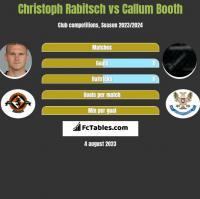 Christoph Rabitsch vs Callum Booth h2h player stats