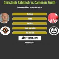 Christoph Rabitsch vs Cameron Smith h2h player stats