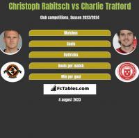 Christoph Rabitsch vs Charlie Trafford h2h player stats