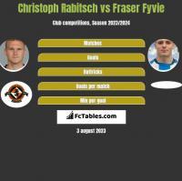 Christoph Rabitsch vs Fraser Fyvie h2h player stats