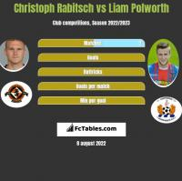 Christoph Rabitsch vs Liam Polworth h2h player stats