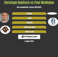 Christoph Rabitsch vs Paul McMullan h2h player stats