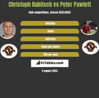 Christoph Rabitsch vs Peter Pawlett h2h player stats