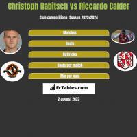 Christoph Rabitsch vs Riccardo Calder h2h player stats