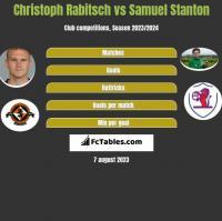 Christoph Rabitsch vs Samuel Stanton h2h player stats