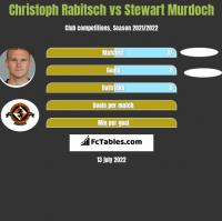 Christoph Rabitsch vs Stewart Murdoch h2h player stats