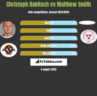 Christoph Rabitsch vs Matthew Smith h2h player stats