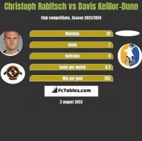 Christoph Rabitsch vs Davis Keillor-Dunn h2h player stats
