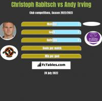 Christoph Rabitsch vs Andy Irving h2h player stats