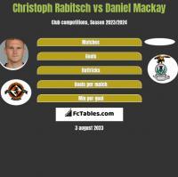 Christoph Rabitsch vs Daniel Mackay h2h player stats