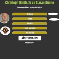 Christoph Rabitsch vs Ciaran Dunne h2h player stats