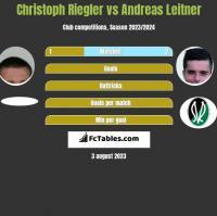 Christoph Riegler vs Andreas Leitner h2h player stats