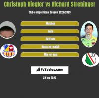 Christoph Riegler vs Richard Strebinger h2h player stats