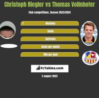 Christoph Riegler vs Thomas Vollnhofer h2h player stats