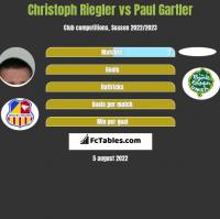 Christoph Riegler vs Paul Gartler h2h player stats