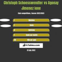 Christoph Schoesswendter vs Agonay Jimenez Ione h2h player stats