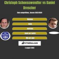 Christoph Schoesswendter vs Daniel Drescher h2h player stats