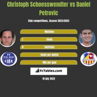 Christoph Schoesswendter vs Daniel Petrovic h2h player stats