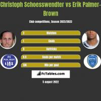 Christoph Schoesswendter vs Erik Palmer-Brown h2h player stats